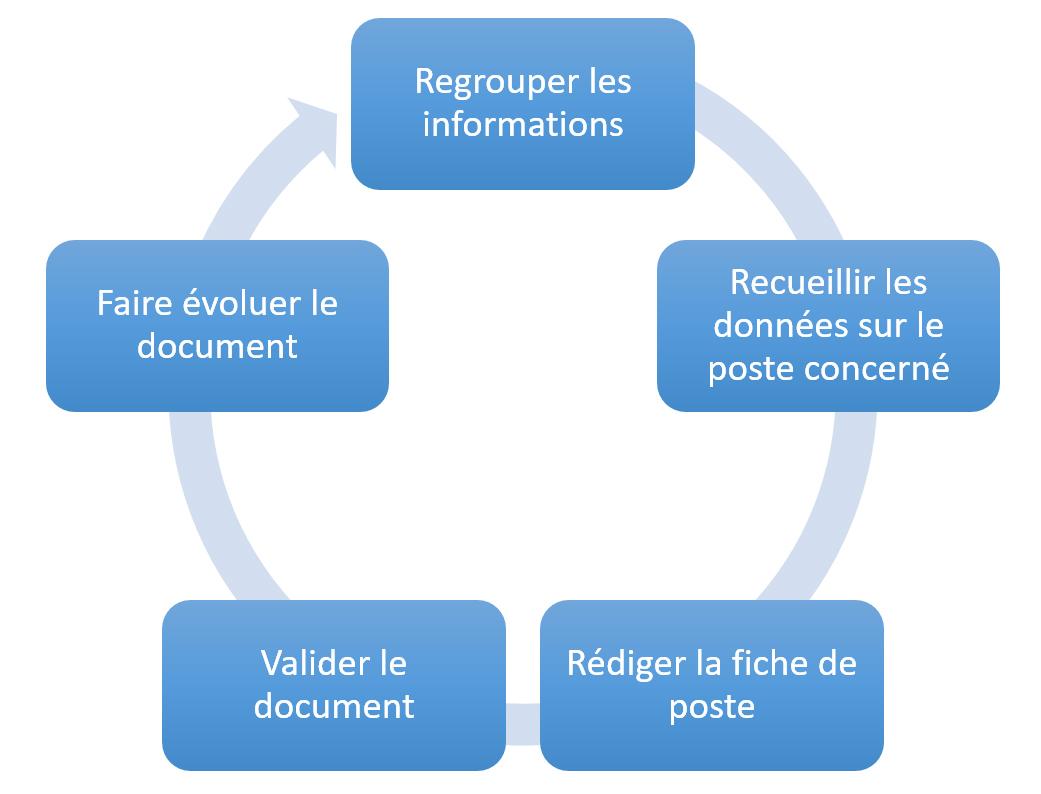 Graphique circulaire de conception de fiche de poste